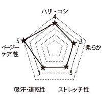 7025SC FOLKの生地グラフ