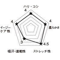 7052SC FOLKの生地グラフ