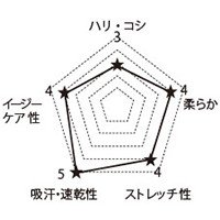 5019SC FOLKの生地グラフ